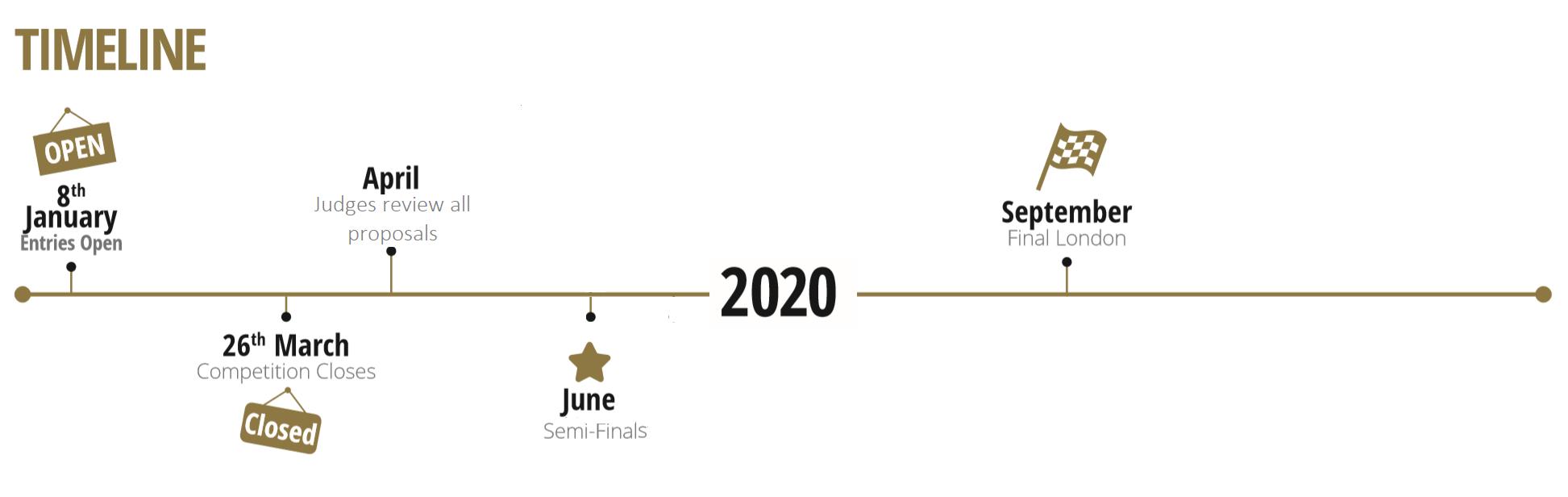 Young Banker timeline 2020